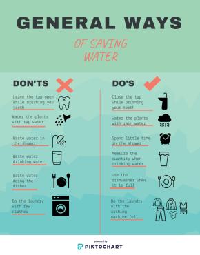General Ways of Saving Water